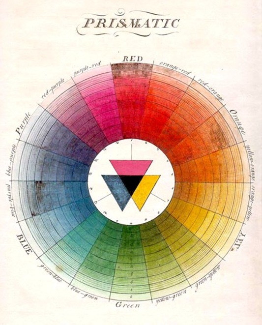 Moses_Harris_color_wheel2